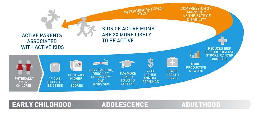 benefits of physically activity on children